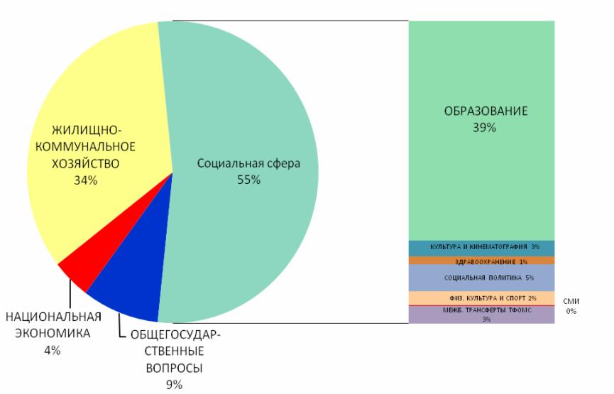 контроль расходов бюджета в социальной сфере производстве термобелья используются
