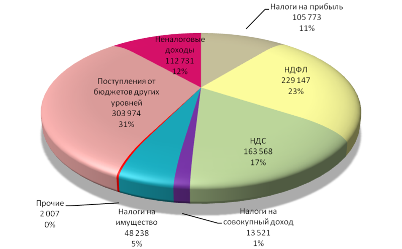 анализ бюджета рф: